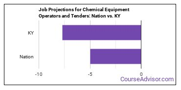 Job Projections for Chemical Equipment Operators and Tenders: Nation vs. KY