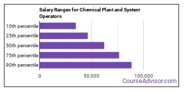 Salary Ranges for Chemical Plant and System Operators