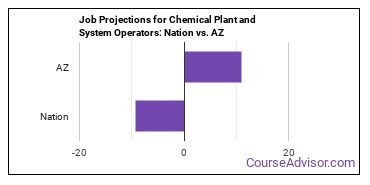 Job Projections for Chemical Plant and System Operators: Nation vs. AZ