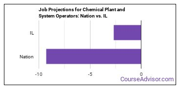 Job Projections for Chemical Plant and System Operators: Nation vs. IL
