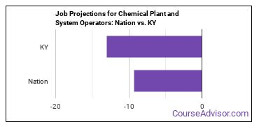Job Projections for Chemical Plant and System Operators: Nation vs. KY