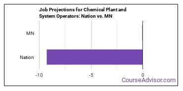 Job Projections for Chemical Plant and System Operators: Nation vs. MN