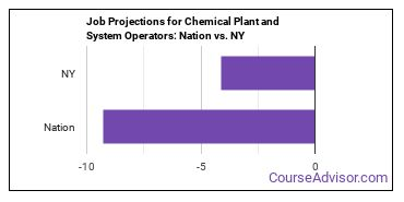 Job Projections for Chemical Plant and System Operators: Nation vs. NY