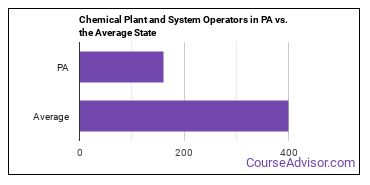 Chemical Plant and System Operators in PA vs. the Average State
