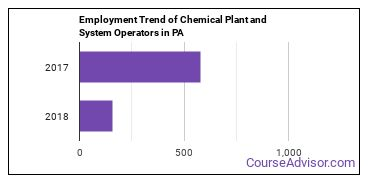 Chemical Plant and System Operators in PA Employment Trend