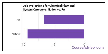 Job Projections for Chemical Plant and System Operators: Nation vs. PA
