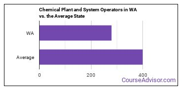 Chemical Plant and System Operators in WA vs. the Average State