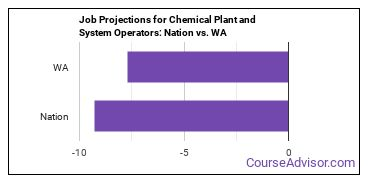 Job Projections for Chemical Plant and System Operators: Nation vs. WA