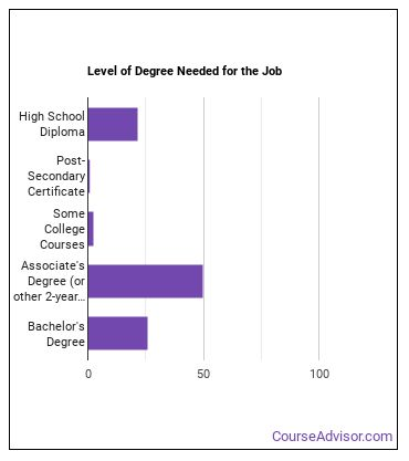 Chemical Technician Degree Level