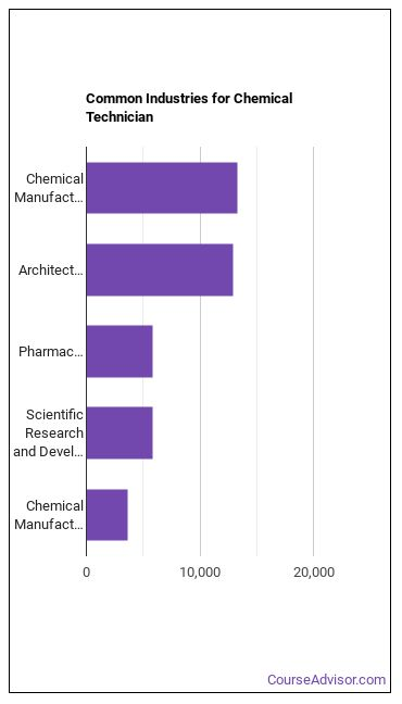 Chemical Technician Industries