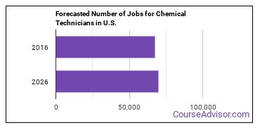 Forecasted Number of Jobs for Chemical Technicians in U.S.