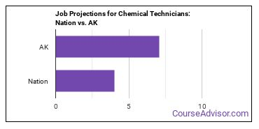 Job Projections for Chemical Technicians: Nation vs. AK