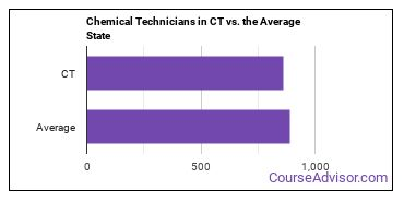 Chemical Technicians in CT vs. the Average State