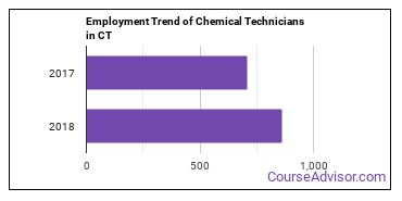 Chemical Technicians in CT Employment Trend