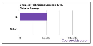 Chemical Technicians Earnings: IL vs. National Average