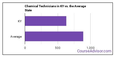 Chemical Technicians in KY vs. the Average State