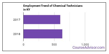 Chemical Technicians in KY Employment Trend