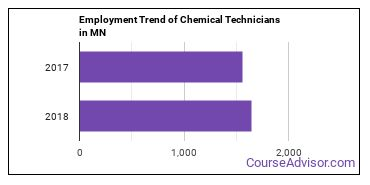 Chemical Technicians in MN Employment Trend