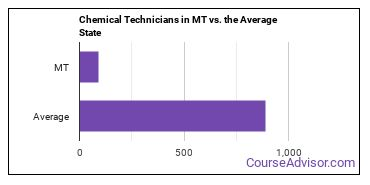 Chemical Technicians in MT vs. the Average State