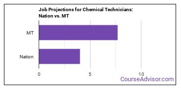 Job Projections for Chemical Technicians: Nation vs. MT