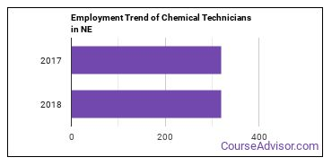 Chemical Technicians in NE Employment Trend