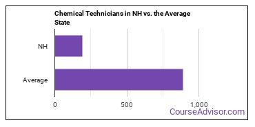 Chemical Technicians in NH vs. the Average State
