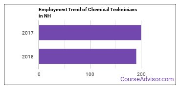 Chemical Technicians in NH Employment Trend