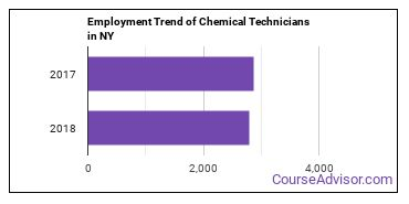Chemical Technicians in NY Employment Trend