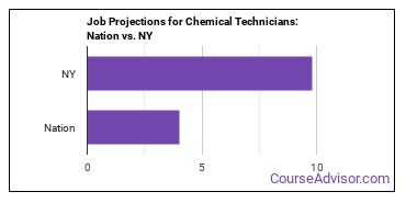 Job Projections for Chemical Technicians: Nation vs. NY