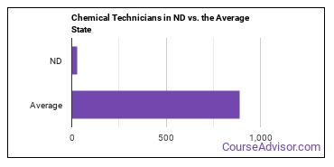 Chemical Technicians in ND vs. the Average State