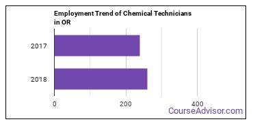 Chemical Technicians in OR Employment Trend