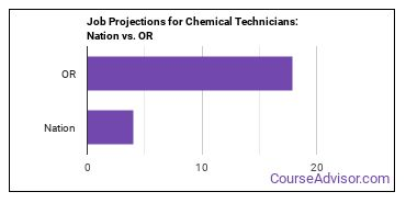 Job Projections for Chemical Technicians: Nation vs. OR