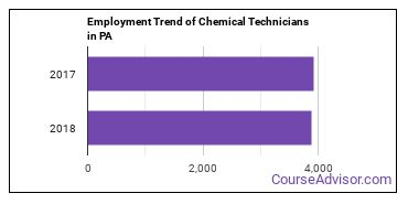 Chemical Technicians in PA Employment Trend