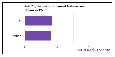 Job Projections for Chemical Technicians: Nation vs. PA
