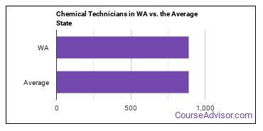 Chemical Technicians in WA vs. the Average State