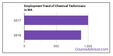 Chemical Technicians in WA Employment Trend