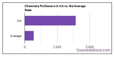 Chemistry Professors in CA vs. the Average State
