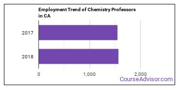 Chemistry Professors in CA Employment Trend