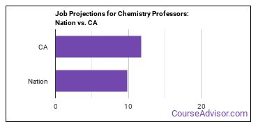Job Projections for Chemistry Professors: Nation vs. CA
