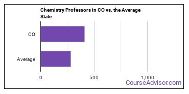 Chemistry Professors in CO vs. the Average State