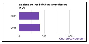 Chemistry Professors in CO Employment Trend