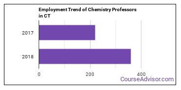 Chemistry Professors in CT Employment Trend