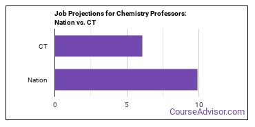Job Projections for Chemistry Professors: Nation vs. CT