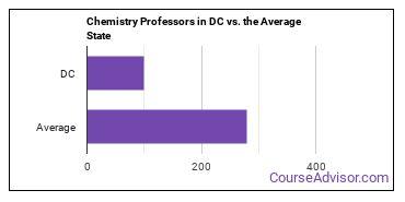 Chemistry Professors in DC vs. the Average State