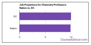 Job Projections for Chemistry Professors: Nation vs. DC