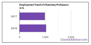 Chemistry Professors in IL Employment Trend
