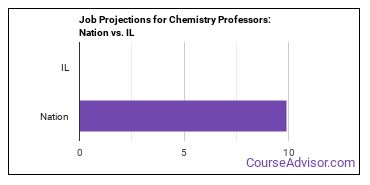 Job Projections for Chemistry Professors: Nation vs. IL