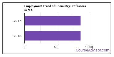 Chemistry Professors in MA Employment Trend
