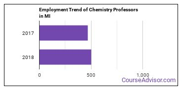 Chemistry Professors in MI Employment Trend