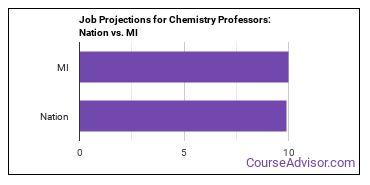 Job Projections for Chemistry Professors: Nation vs. MI